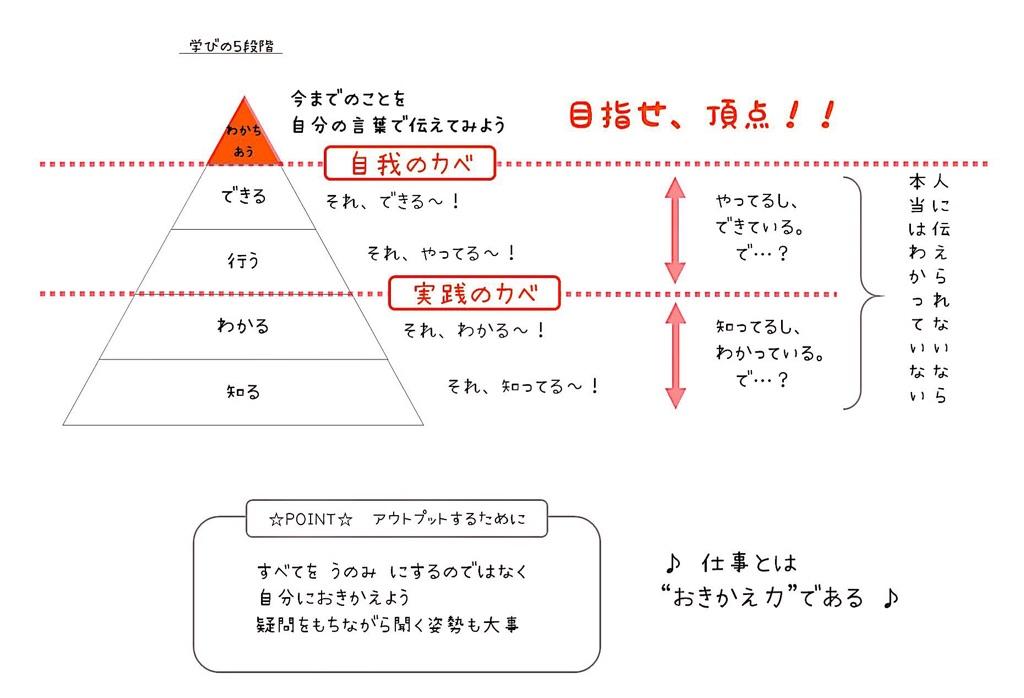 学びの5段階