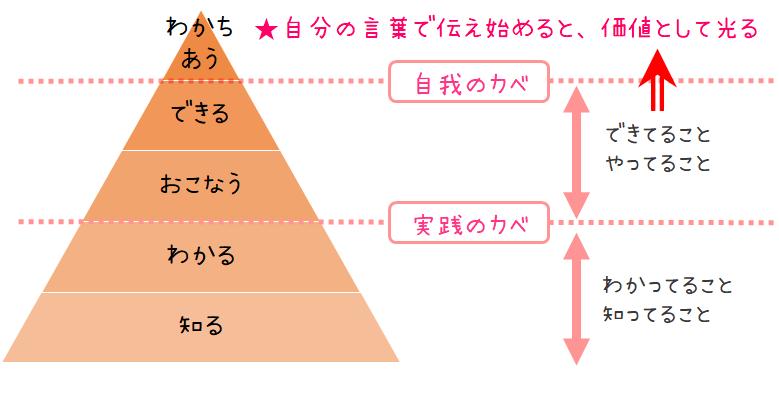 学びの五段階
