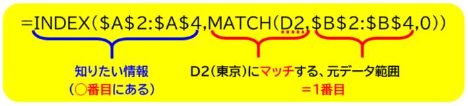 index関数,match関数
